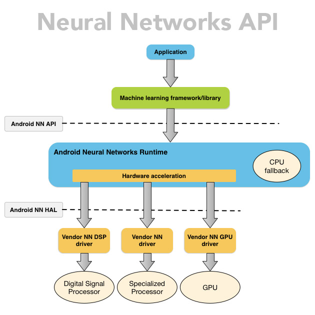 Neural Net API for Android Cover
