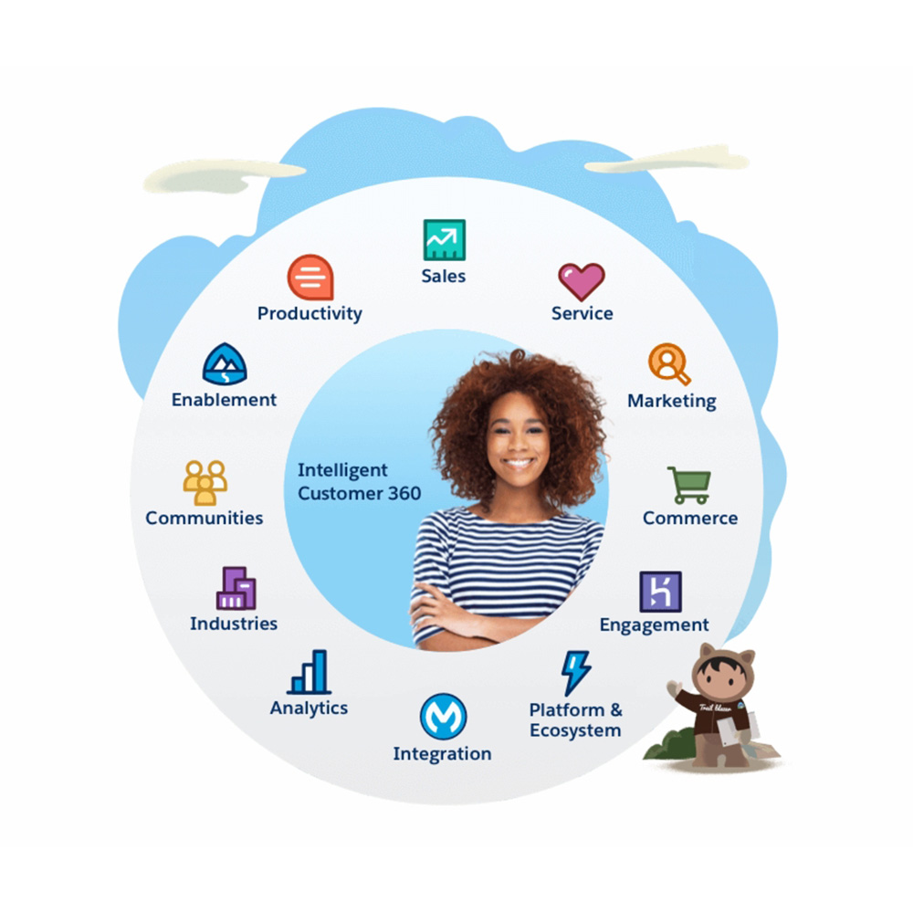 Salesforce Integration Cover